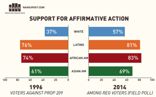 Affirmative action probably sounds pretty alien to our average audience, however this important topic on diversity in higher education is something that has been debated for decades on end.